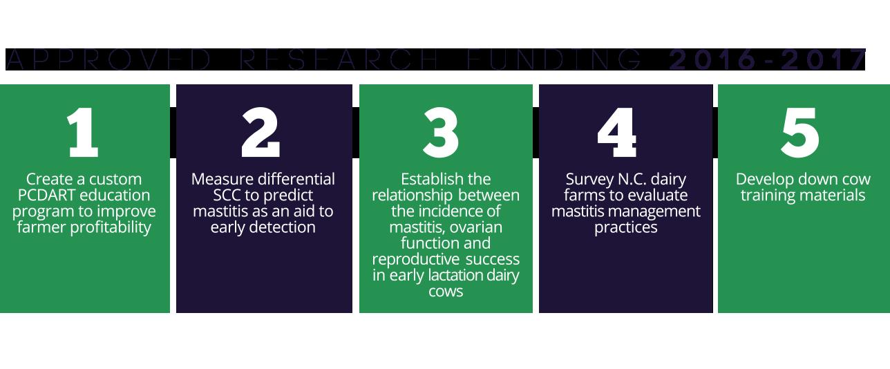 research_block
